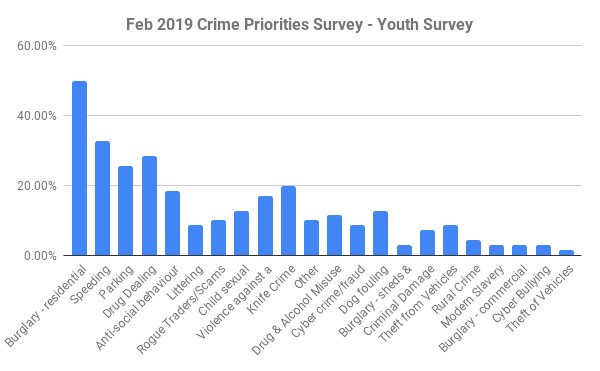 Chiltern crime survey Feb 2019 - youth survey