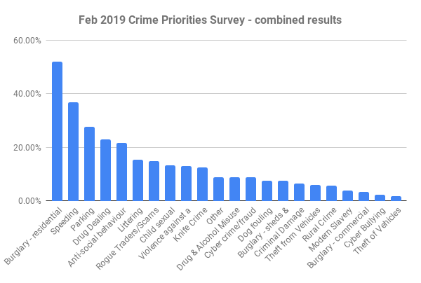 Combined results of Chiltern crime survey Feb 19