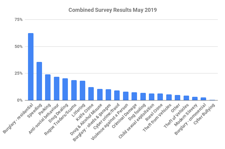 combined chiltern community safety survey results may 2019