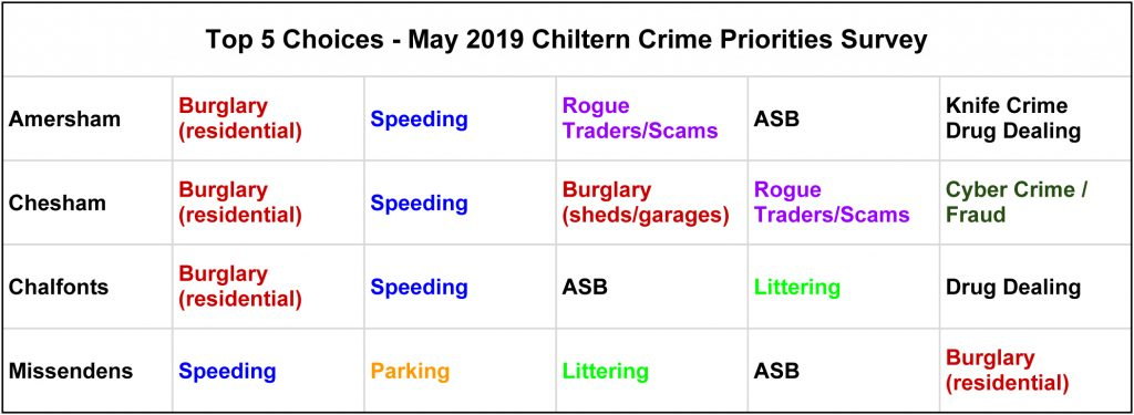 top 5 concerns in chiltern may 2019 by area