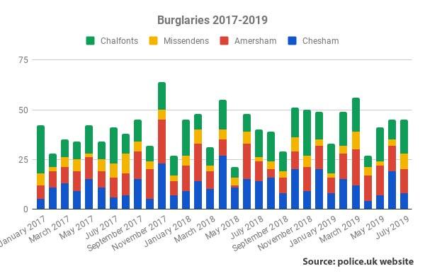 Burglaries in Chiltern area 2017-2019