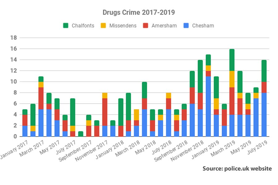 chiltern area drugs crime stats to july 2019