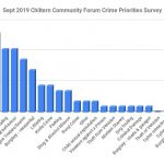 Chiltern Community Forum Priorities from survey September 2019