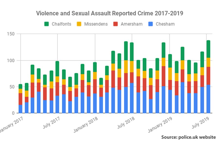 violence and sexual assault stats Chiltern july 2019
