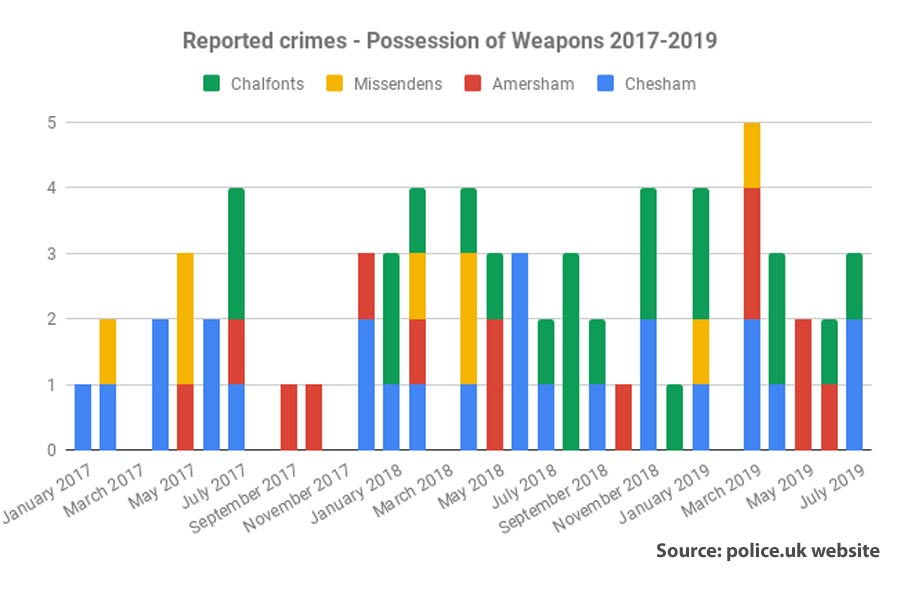 reported weapons offences chiltern area to july 2019