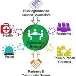 Buckinghamshire proposed unitary boards graphic