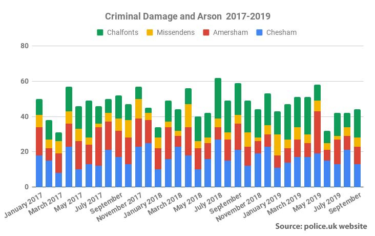 Reported criminal damage and arson crime Chiltern area 2017-19