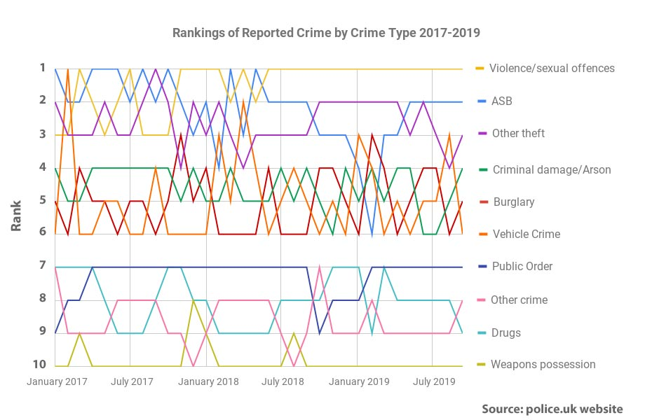 Reported crime ranked by type Chiltern area 2017-19