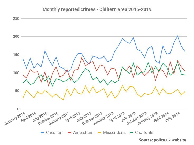 Reported crime by area Chiltern 2016-19
