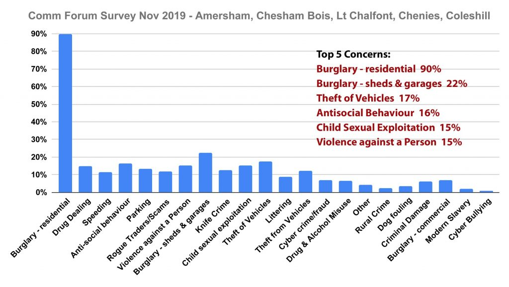 Amersham area top concerns Chiltern Community Forum Survey November 2019