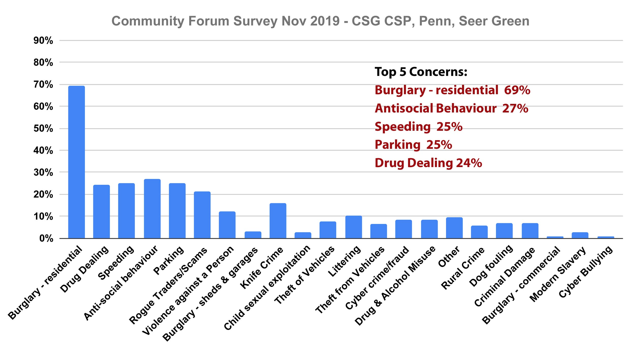 Chalfonts residents top concerns Chiltern Community Forum Survey November 2019