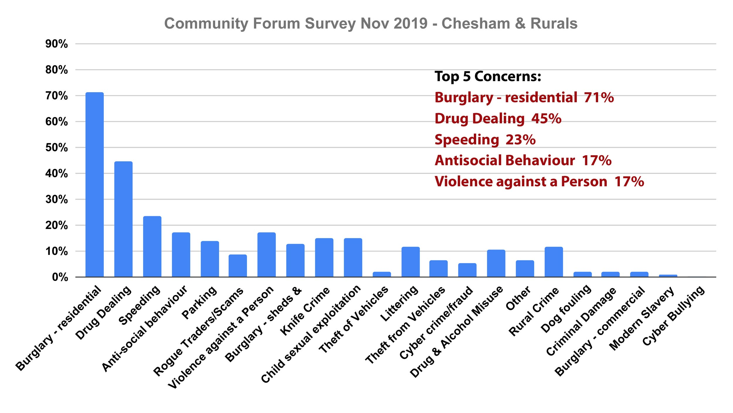Chesham residents top concerns Chiltern Community Forum Survey November 2019