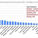 Residents top concerns Chiltern Community Forum Survey November 2019