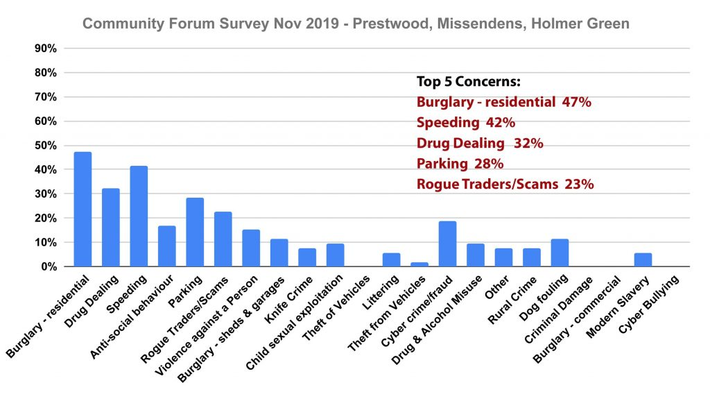 Missendens residents top concerns Chiltern Community Forum Survey November 2019