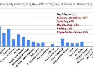 Missendens residents top concerns Chiltern Community Forum Survey November 2019