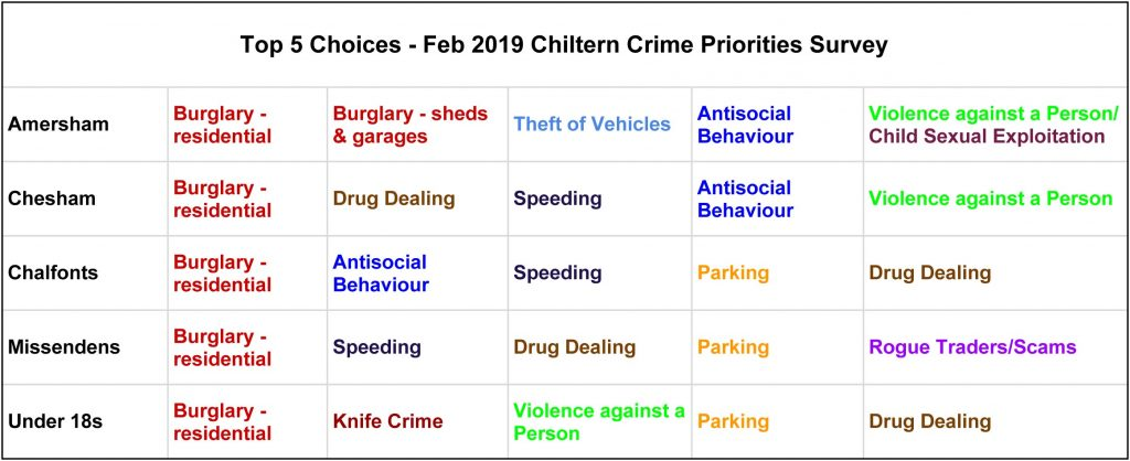 Top 5 concerns, Chiltern Community Forum Survey November 2019