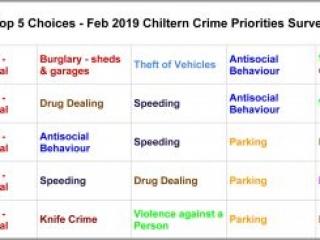 Top 5 concerns, Chiltern Community Forum Survey November 2019