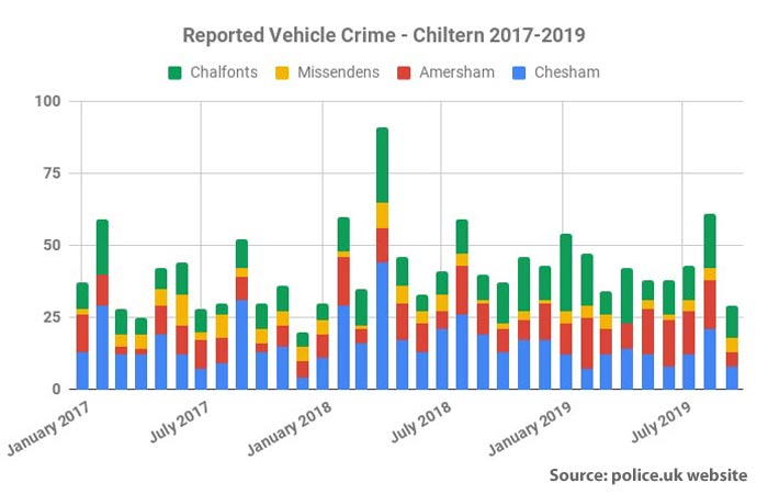 Reported vehicle crime Chiltern area 2017-19
