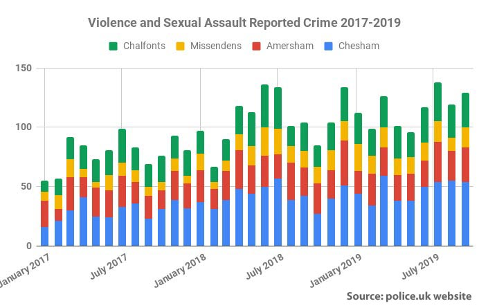 Reported violence and sexual assault crime Chiltern area 2017-19