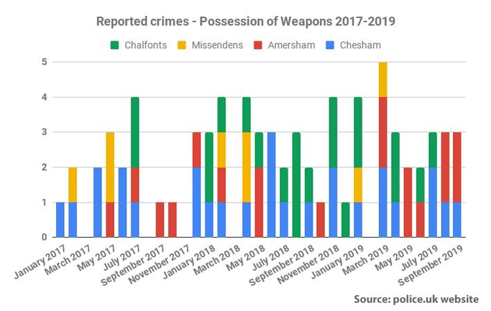 Reported weapons crime Chiltern area 2017-19