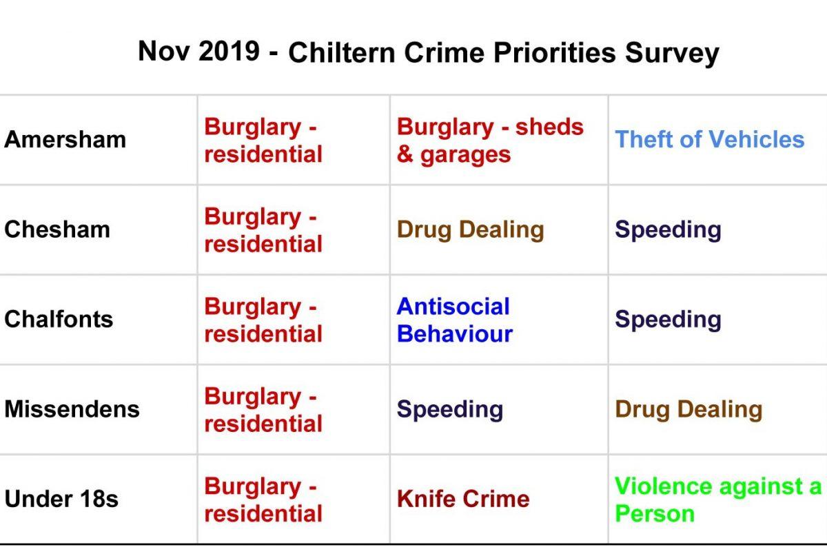 'Tis the Season… to deter Burglars