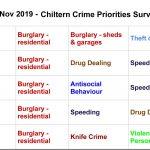 Top 3 concerns, Chiltern Community Forum Survey November 2019