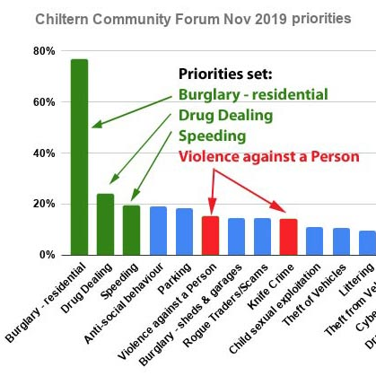 Home Office anti-Violence Funding for Chiltern & South Bucks