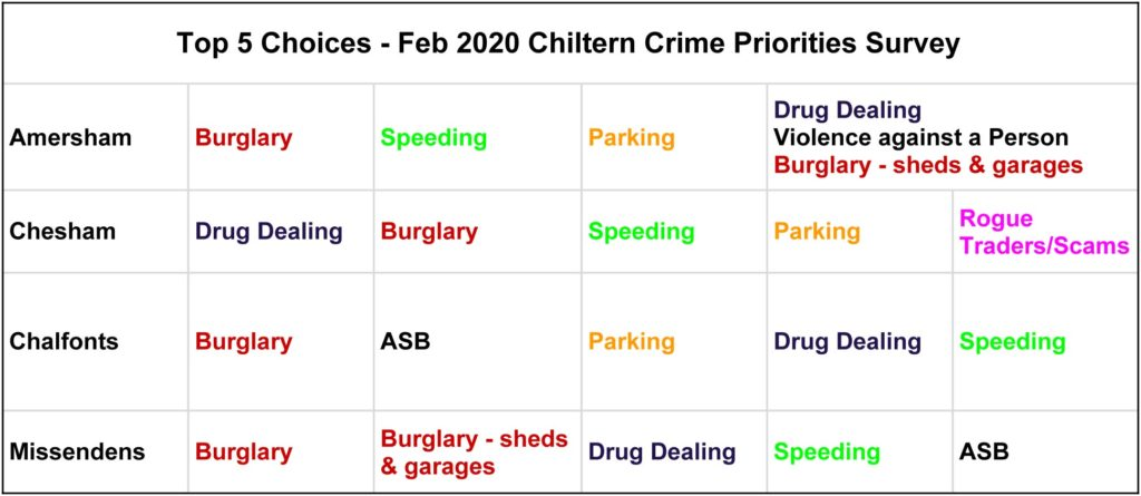 chiltern local policing area survey by area feb 2020