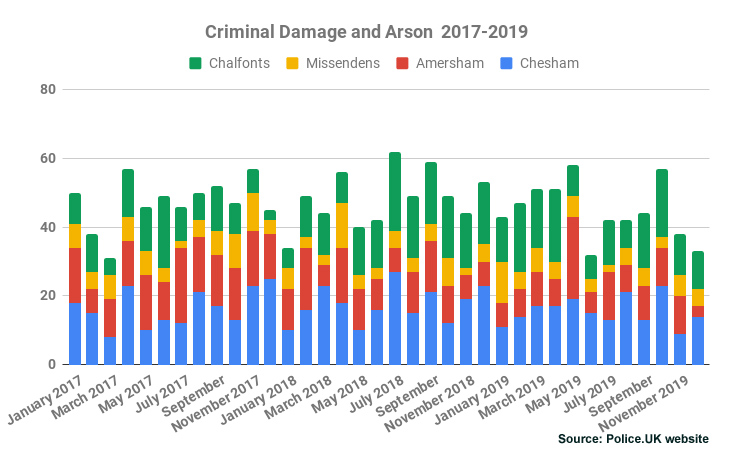 Criminal Damage and Arson Chiltern Area 2017-2019