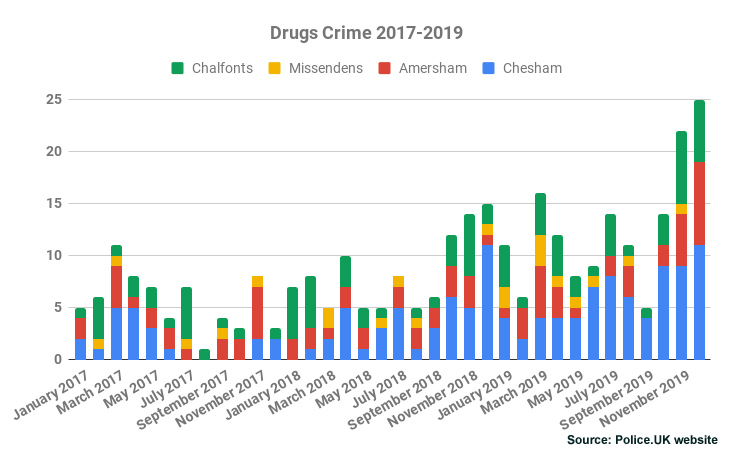 Drugs Crime Chiltern 2017-2019