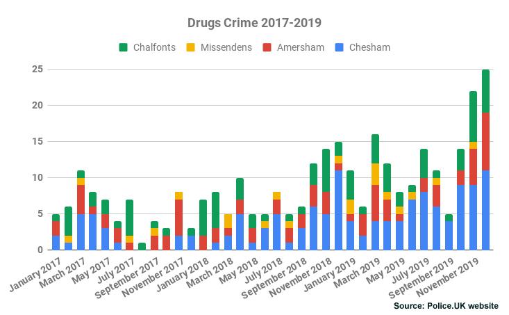 Drugs Crime Chiltern 2017-2019