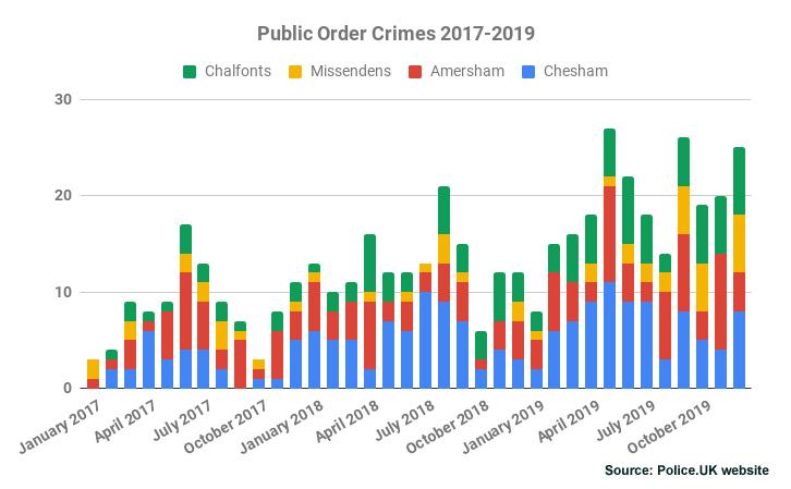 Public Order Crimes Chiltern 2017-2019