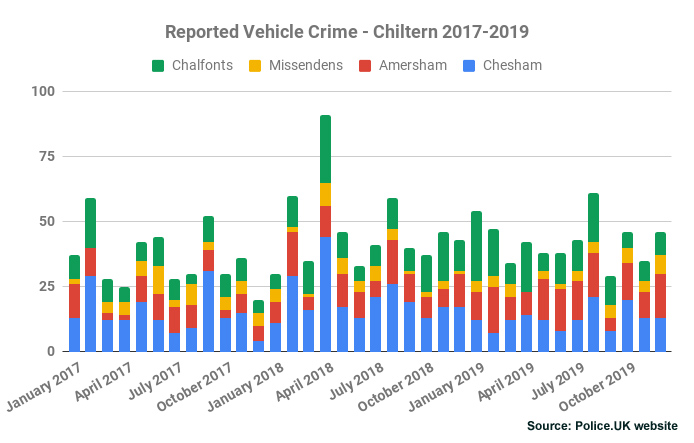 Reported Vehicle Crime - Chiltern 2017-2019
