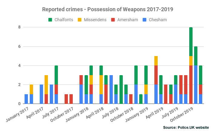 Reported crimes - Possession of Weapons Chiltern 2017-2019
