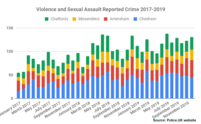 Violence and Sexual Assault Reported Crime Chiltern Area 2017-2019