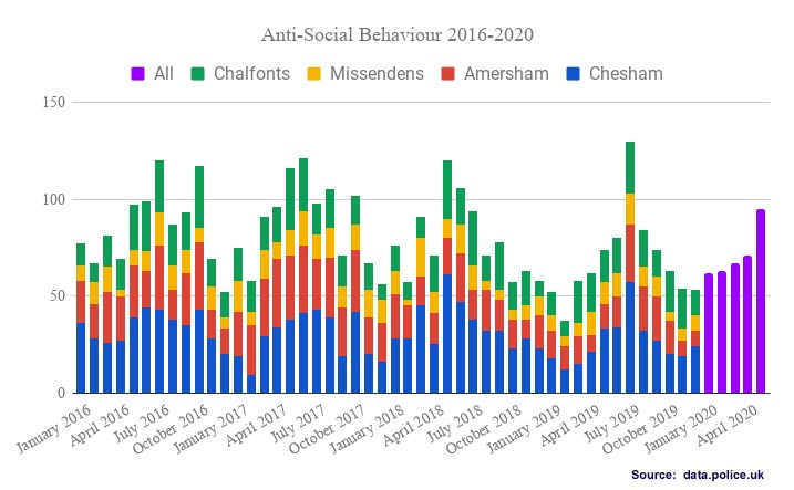 Anti Social Behaviour offences Chiltern Local Policing Area 2017-2020