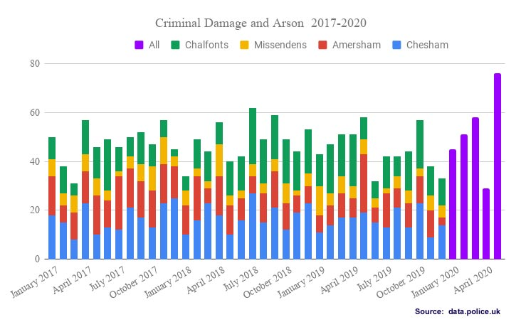 Criminal damage and arson offences Chiltern Local Policing Area 2017-2020