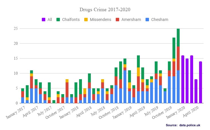 Drugs offences Chiltern Local Policing Area 2017-2020