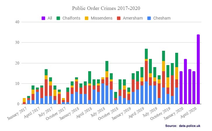 Public order offences Chiltern Local Policing Area 2017-2020