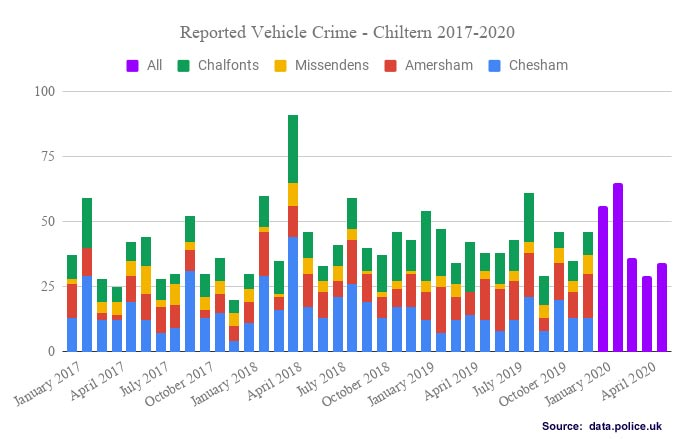 Reported vehicle crime Chiltern Local Policing Area 2017-2020