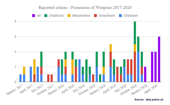 Weapons possession offences Chiltern Local Policing Area 2017-2020