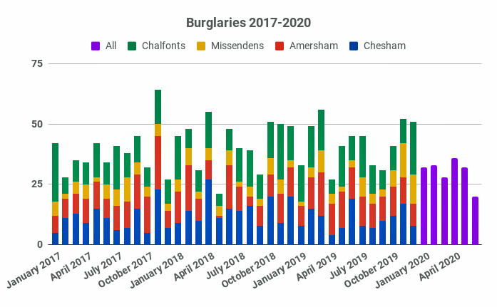 Further Reduction in Burglary Numbers