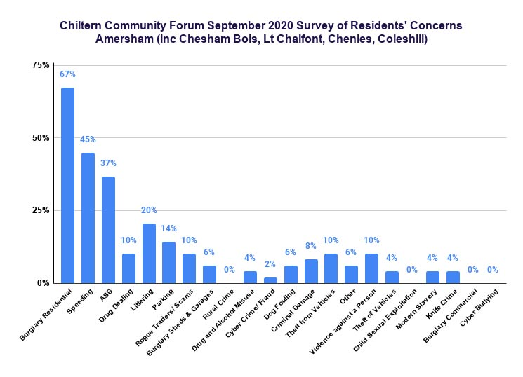 Chiltern Community Forum September 2020 survey: Amersham