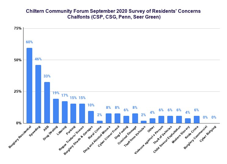Chiltern Community Forum September 2020 survey: Chalfonts
