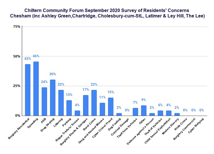 Chiltern Community Forum September 2020 survey: Chesham and villages
