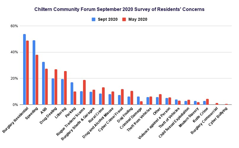 Comparison of Chiltern Community Forum surveys of May and September 2020