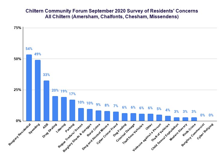 Chiltern Community Forum September 2020 survey: Chiltern LPA