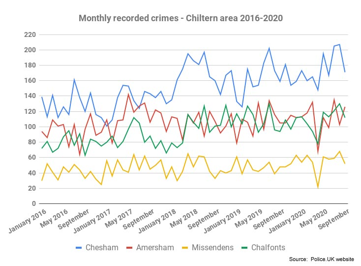 Graph of total crime numbers in Chesham, Amersham, Chalfonts and Missendens 2016-2020