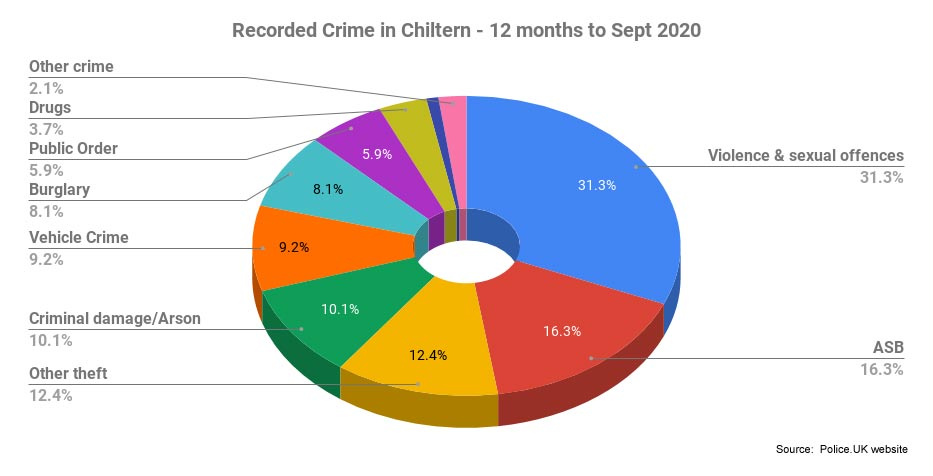 pie chart of recorded crime in Chiltern 12 months to Sept 2020