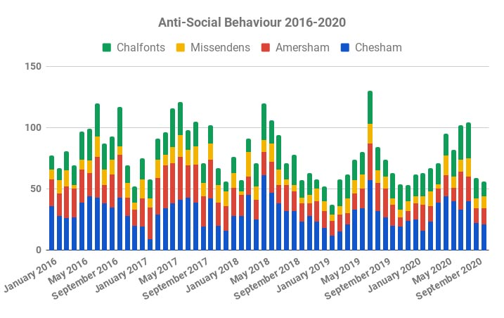 Reported Anti Social Behaviour to October 2020, Chiltern area